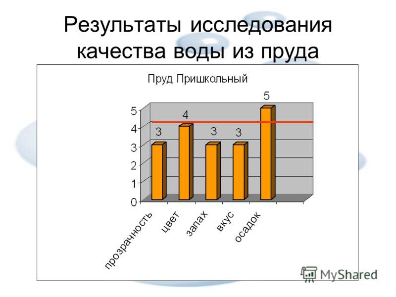 Результаты исследования качества воды из пруда