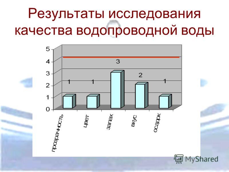 Результаты исследования качества водопроводной воды