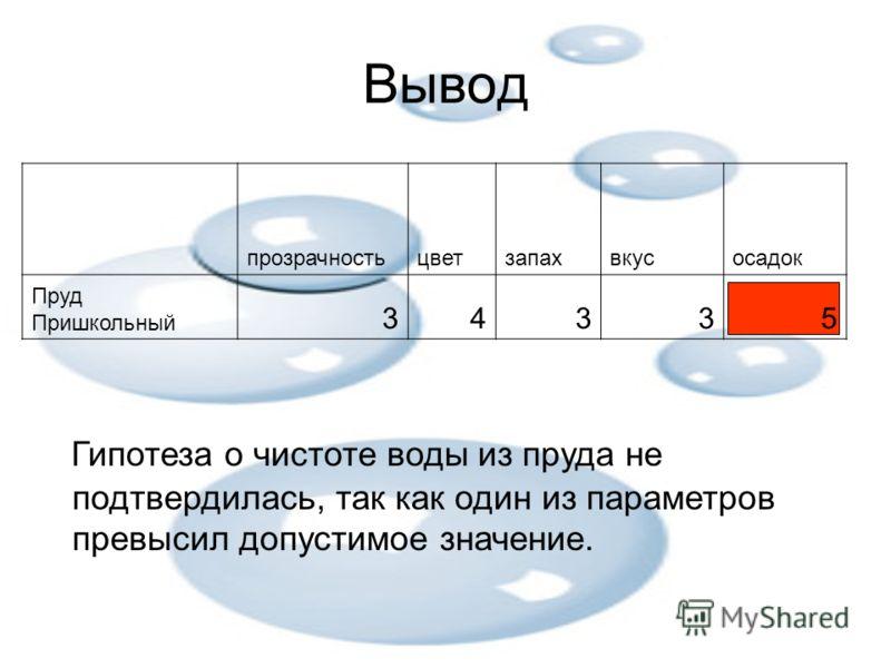 Вывод Гипотеза о чистоте воды из пруда не подтвердилась, так как один из параметров превысил допустимое значение. прозрачностьцветзапахвкусосадок Пруд Пришкольный 34335