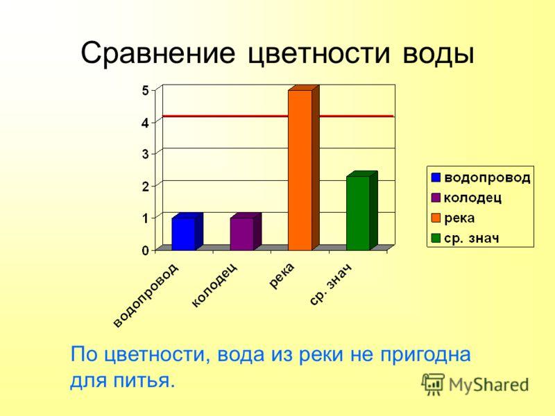 Сравнение цветности воды По цветности, вода из реки не пригодна для питья.
