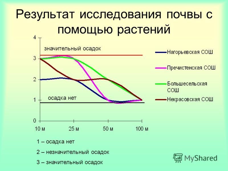 Результат исследования почвы с помощью растений 1 – осадка нет 2 – незначительный осадок 3 – значительный осадок осадка нет значительный осадок