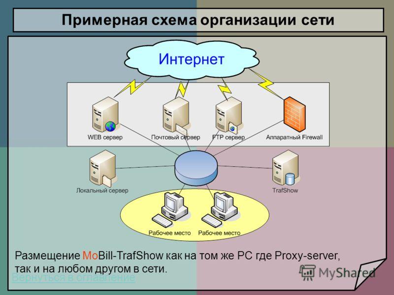Вернуться в оглавление Примерная схема организации сети Размещение MoBill-TrafShow как на том же PC где Proxy-server, так и на любом другом в сети.