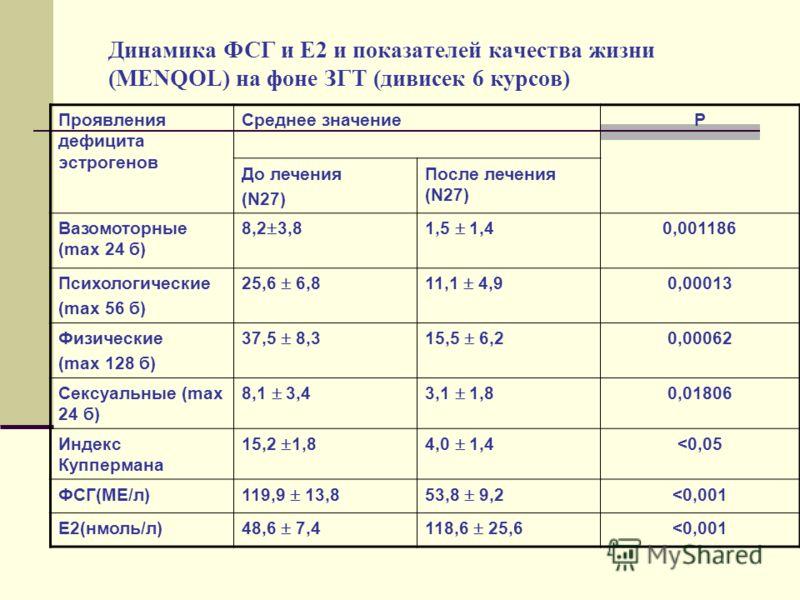 Динамика ФСГ и Е2 и показателей качества жизни (MENQOL) на фоне ЗГТ (дивисек 6 курсов) Проявления дефицита эстрогенов Среднее значениеР До лечения (N27) После лечения (N27) Вазомоторные (max 24 б) 8,2 3,81,5 1,40,001186 Психологические (max 56 б) 25,