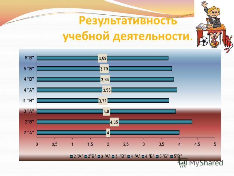 Результативность учебной деятельности.