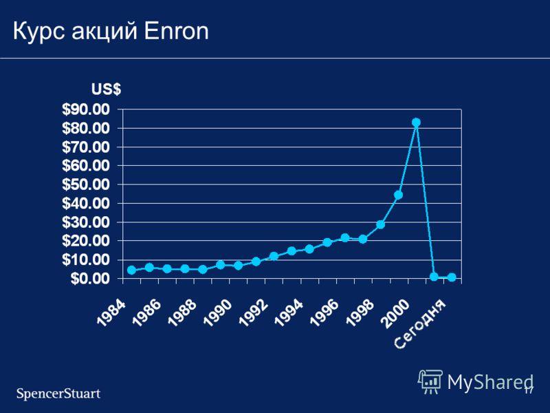 17 Курс акций Enron US$