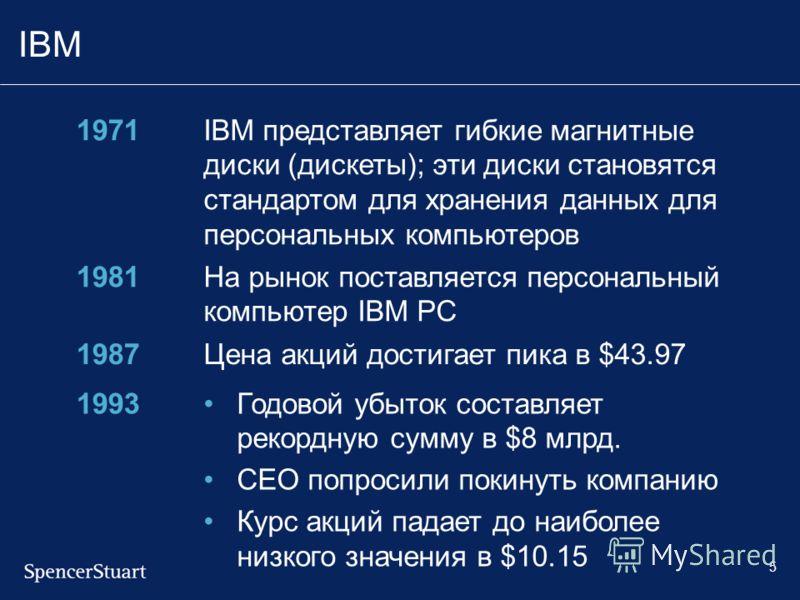 5 IBM 1971IBM представляет гибкие магнитные диски (дискеты); эти диски становятся стандартом для хранения данных для персональных компьютеров 1981На рынок поставляется персональный компьютер IBM PC 1987Цена акций достигает пика в $43.97 1993Годовой у