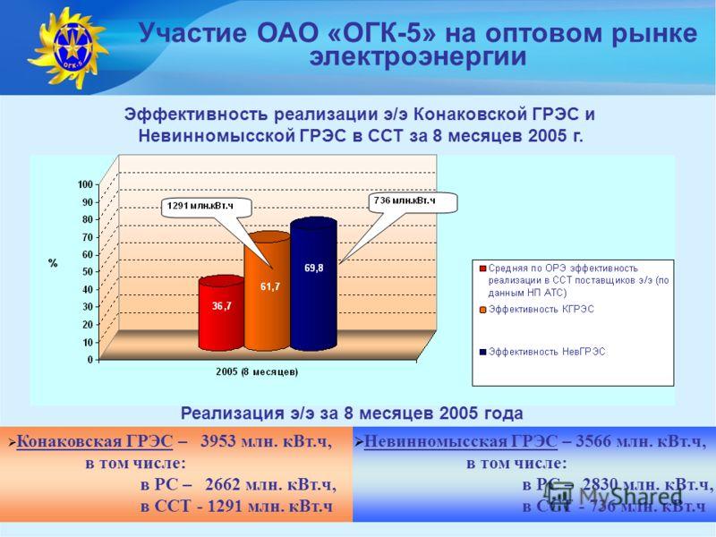11 Участие ОАО «ОГК-5» на оптовом рынке электроэнергии Реализация э/э за 8 месяцев 2005 года Невинномысская ГРЭС – 3566 млн. кВт.ч, в том числе: в РС – 2830 млн. кВт.ч, в ССТ - 736 млн. кВт.ч Конаковская ГРЭС – 3953 млн. кВт.ч, в том числе: в РС – 26
