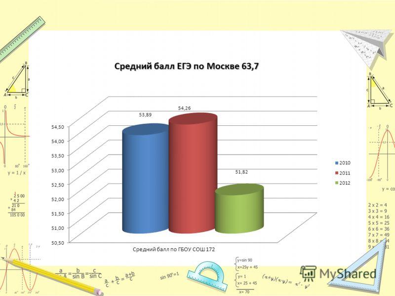 Средний балл ЕГЭ по Москве 63,7