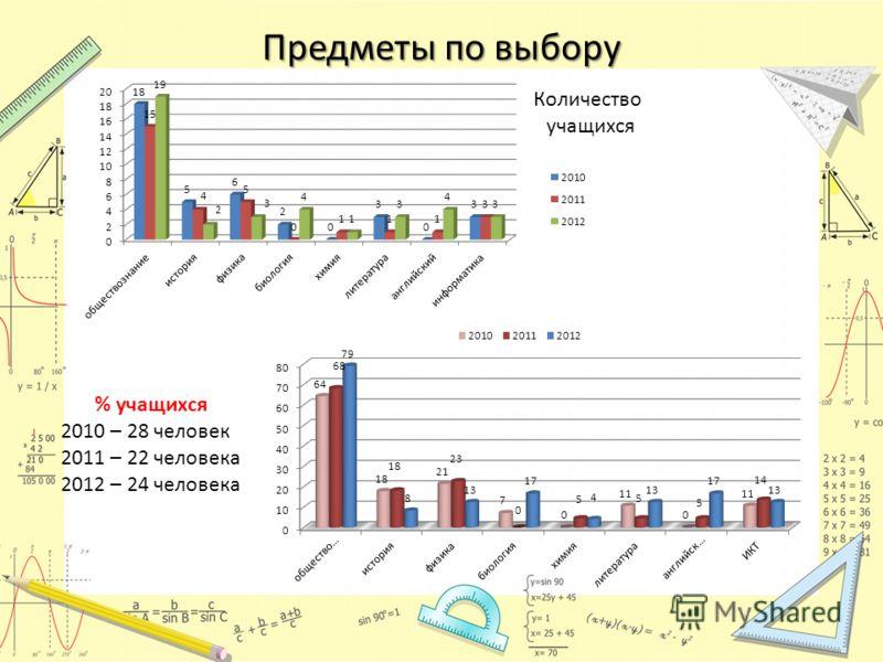 Предметы по выбору Количество учащихся % учащихся 2010 – 28 человек 2011 – 22 человека 2012 – 24 человека