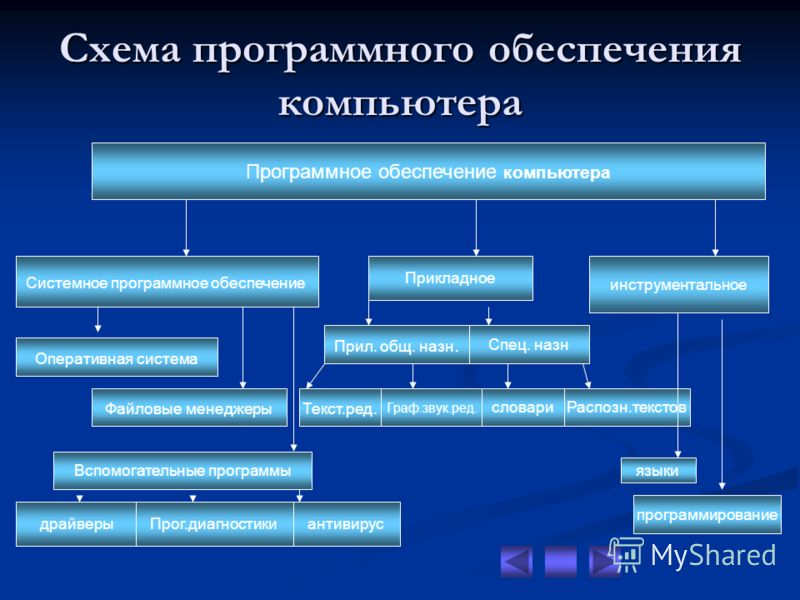 Схема программного обеспечения компьютера Программное обеспечение компьютера Системное программное обеспечение Прикладное инструментальное Оперативная система Файловые менеджеры Вспомогательные программы драйверы Прог.диагностики антивирус Прил. общ.