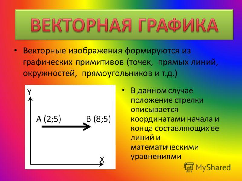 Векторные изображения формируются из графических примитивов (точек, прямых линий, окружностей, прямоугольников и т.д.) Y A (2;5) B (8;5) X В данном случае положение стрелки описывается координатами начала и конца составляющих ее линий и математически