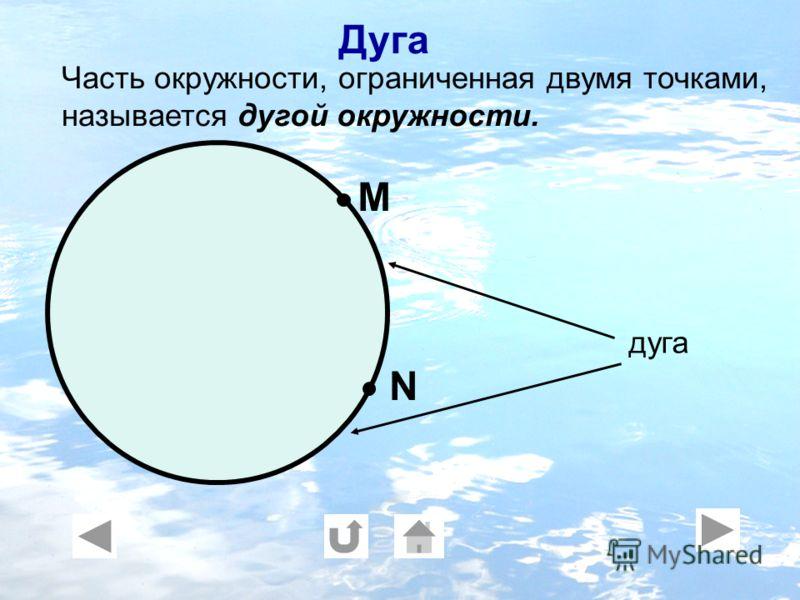 М N Часть окружности, ограниченная двумя точками, называется дугой окружности. дуга Дуга