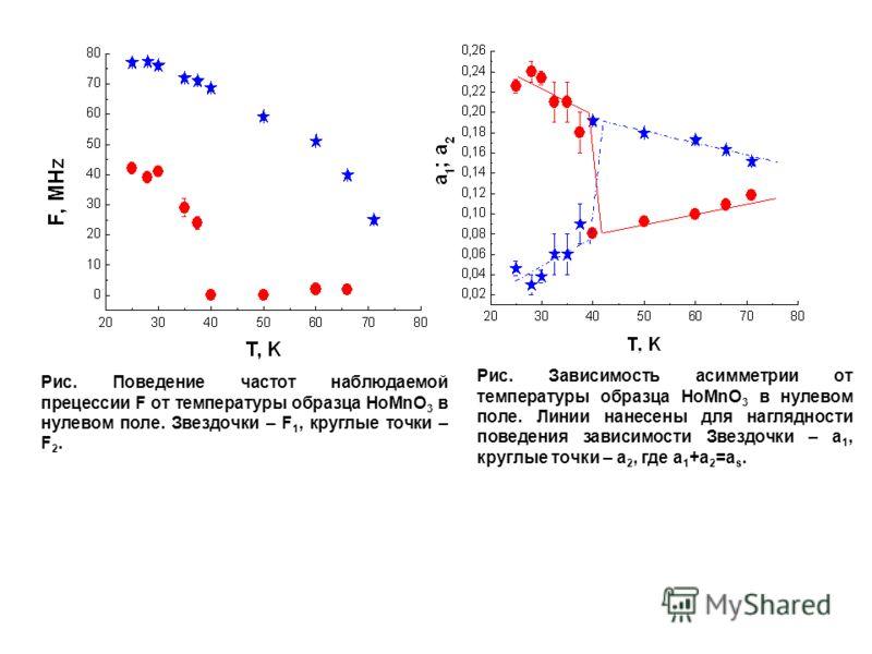 Рис. Поведение частот наблюдаемой прецессии F от температуры образца HоMnO 3 в нулевом поле. Звездочки – F 1, круглые точки – F 2. Рис. Зависимость асимметрии от температуры образца HоMnO 3 в нулевом поле. Линии нанесены для наглядности поведения зав