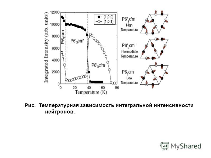 Рис. Температурная зависимость интегральной интенсивности нейтронов.