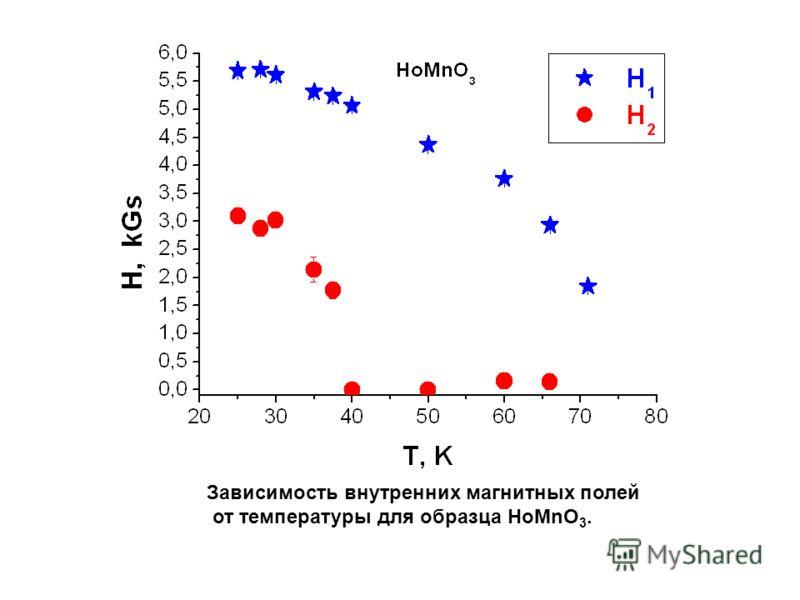 Зависимость внутренних магнитных полей от температуры для образца HоMnO 3.