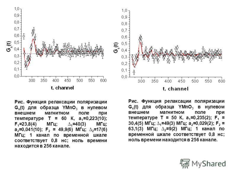 Рис. Функция релаксации поляризации G s (t) для образца YMnO 3 в нулевом внешнем магнитном поле при температуре Т = 60 К, а 1 =0,223(10); F 1 =23,8(4) МГц; 1 =40(3) МГц; а 2 =0,041(10); F 2 = 49,9(6) МГц; 2 =17(6) МГц; 1 канал по временной шкале соот