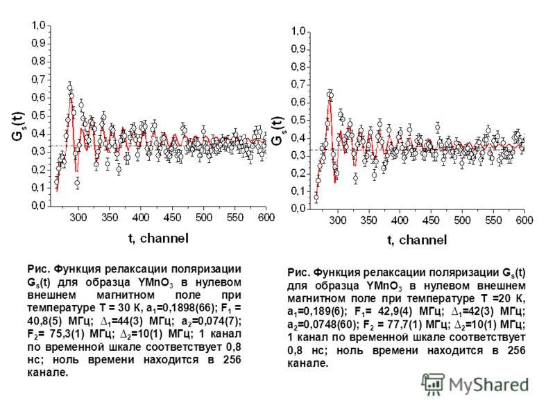 Рис. Функция релаксации поляризации G s (t) для образца YMnO 3 в нулевом внешнем магнитном поле при температуре Т = 30 К, а 1 =0,1898(66); F 1 = 40,8(5) МГц; 1 =44(3) МГц; а 2 =0,074(7); F 2 = 75,3(1) МГц; 2 =10(1) МГц; 1 канал по временной шкале соо