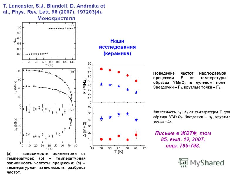 (a) – зависимость асимметрии от температуры; (b) – температурная зависимость частоты прецессии; (c) – температурная зависимость разброса частот. T. Lancaster, S.J. Blundell, D. Andreika et al., Phys. Rev. Lett. 98 (2007), 197203(4). Монокристалл Пове