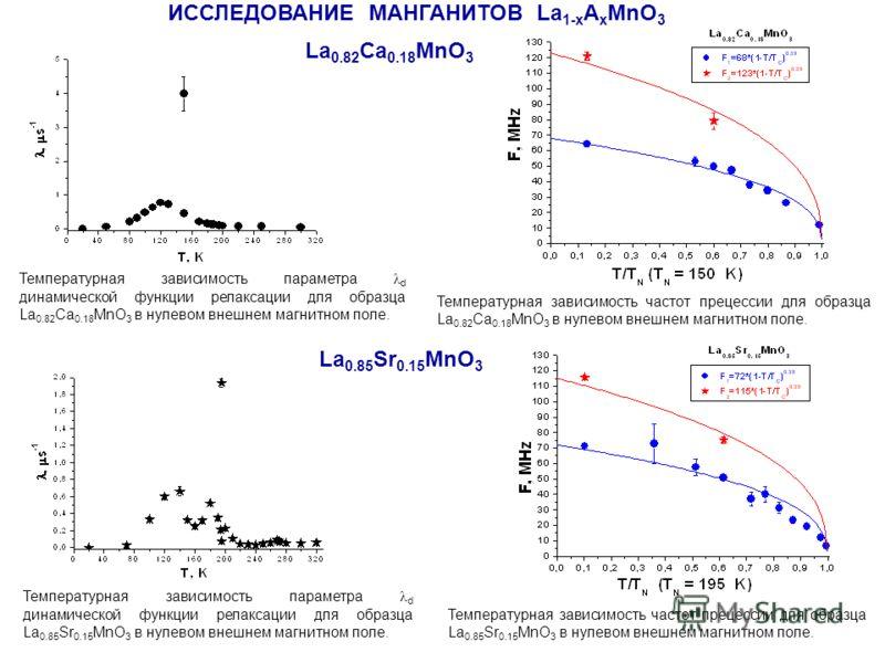ИССЛЕДОВАНИЕ МАНГАНИТОВ La 1-x A x MnO 3 Температурная зависимость параметра λ d динамической функции релаксации для образца La 0.82 Ca 0.18 MnO 3 в нулевом внешнем магнитном поле. Температурная зависимость параметра λ d динамической функции релаксац
