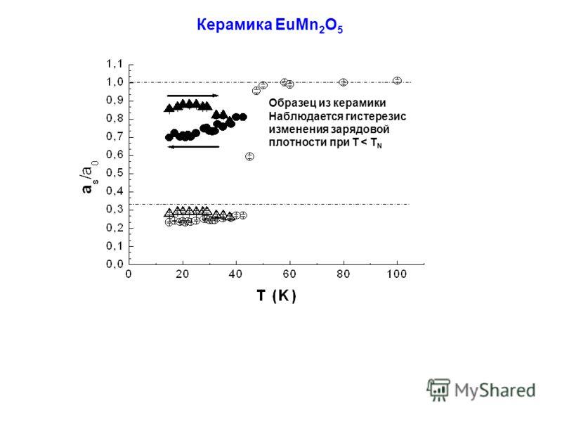 Образец из керамики Наблюдается гистерезис изменения зарядовой плотности при T < T N Керамика EuMn 2 O 5