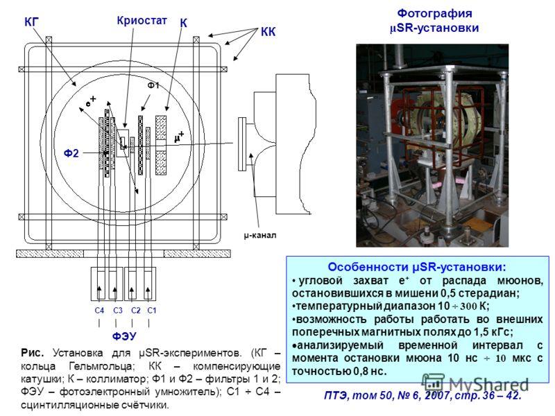 µ-канал Ф1 ФЭУ C4 C3 C2 C1 К Криостат КК КГ Ф2 Рис. Установка для µSR-экспериментов. (КГ – кольца Гельмгольца; КК – компенсирующие катушки; К – коллиматор; Ф1 и Ф2 – фильтры 1 и 2; ФЭУ – фотоэлектронный умножитель); C1 ÷ C4 – сцинтилляционные счётчик