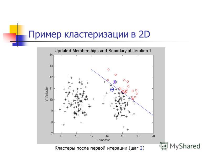 Пример кластеризации в 2D Кластеры после первой итерации (шаг 2)
