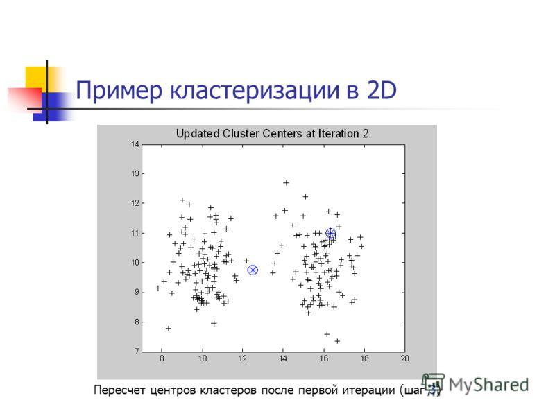Пример кластеризации в 2D Пересчет центров кластеров после первой итерации (шаг 3)