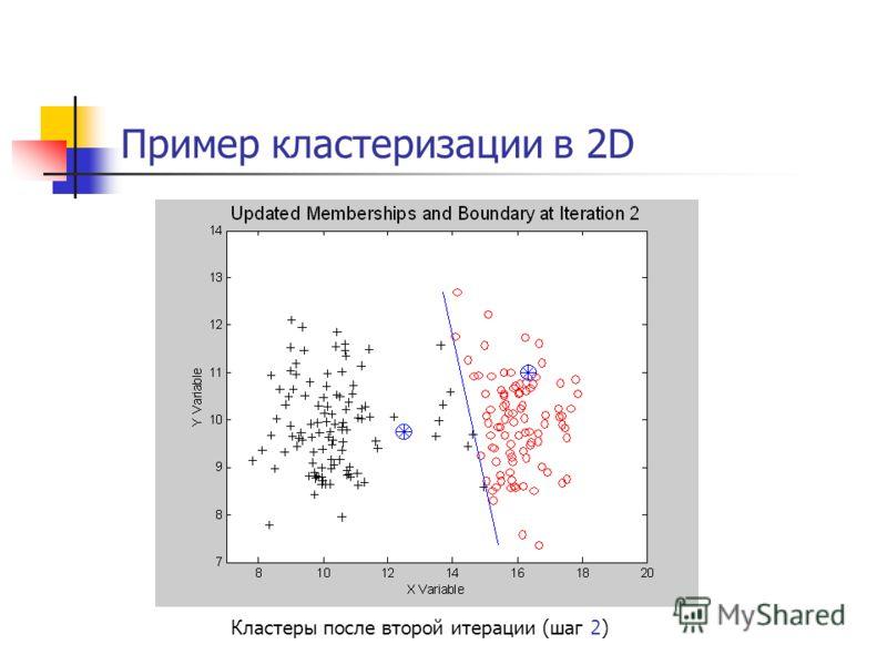 Пример кластеризации в 2D Кластеры после второй итерации (шаг 2)