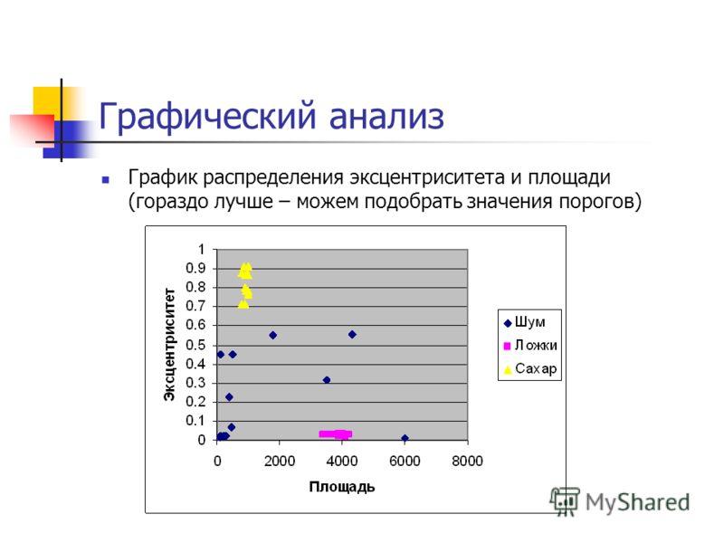 Графический анализ График распределения эксцентриситета и площади (гораздо лучше – можем подобрать значения порогов)