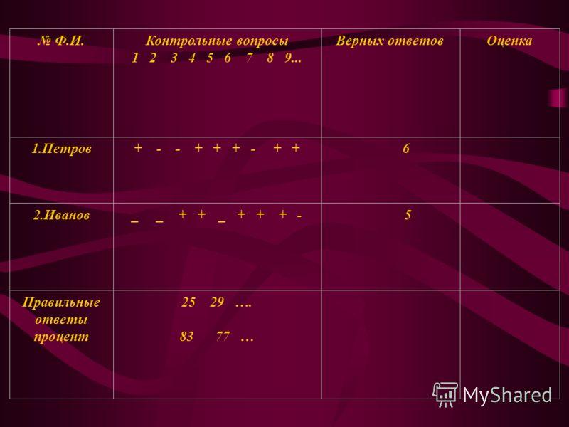 Ф.И.Контрольные вопросы 1 2 3 4 5 6 7 8 9... Верных ответовОценка 1.Петров+ - - + + + - + + 6 2.Иванов_ _ + + _ + + + - 5 Правильные ответы процент 25 29 …. 83 77 …