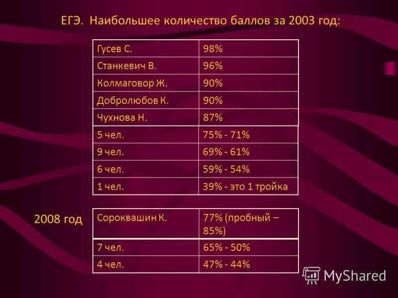 ЕГЭ. Наибольшее количество баллов за 2003 год: Гусев С.98% Станкевич В.96% Колмаговор Ж.90% Добролюбов К.90% Чухнова Н.87% 5 чел.75% - 71% 9 чел.69% - 61% 6 чел.59% - 54% 1 чел.39% - это 1 тройка Сороквашин К.77% (пробный – 85%) 7 чел.65% - 50% 4 чел