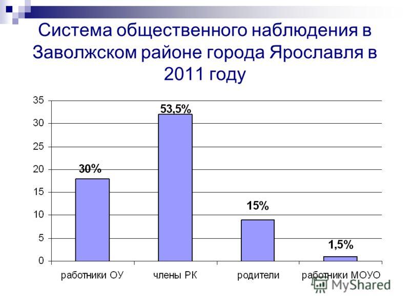 Система общественного наблюдения в Заволжском районе города Ярославля в 2011 году