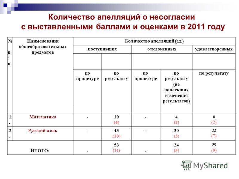 Количество апелляций о несогласии с выставленными баллами и оценками в 2011 году п / п Наименование общеобразовательных предметов Количество апелляций (ед.) поступившихотклоненныхудовлетворенных по процедуре по результату по процедуре по результату (