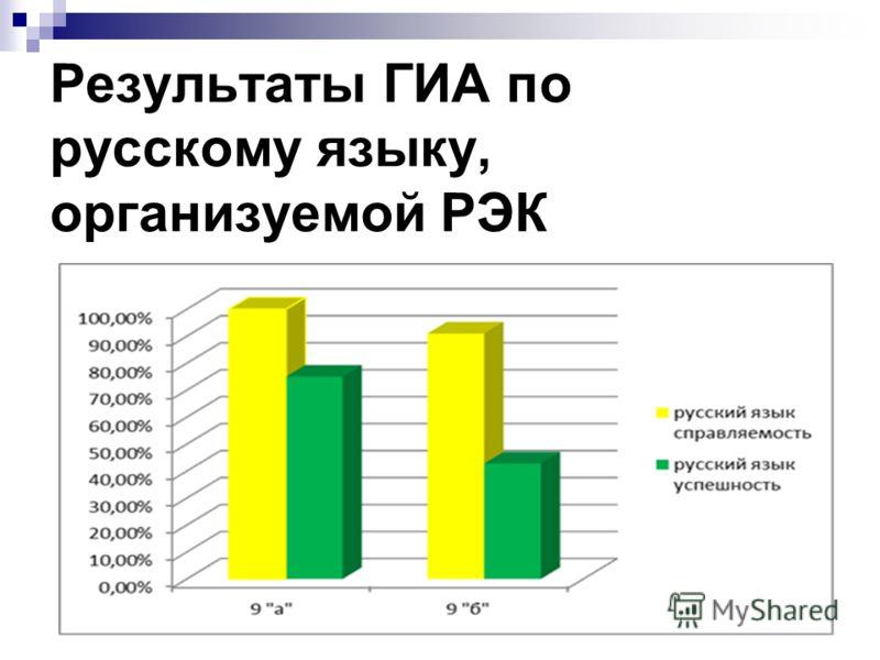 Результаты ГИА по русскому языку, организуемой РЭК