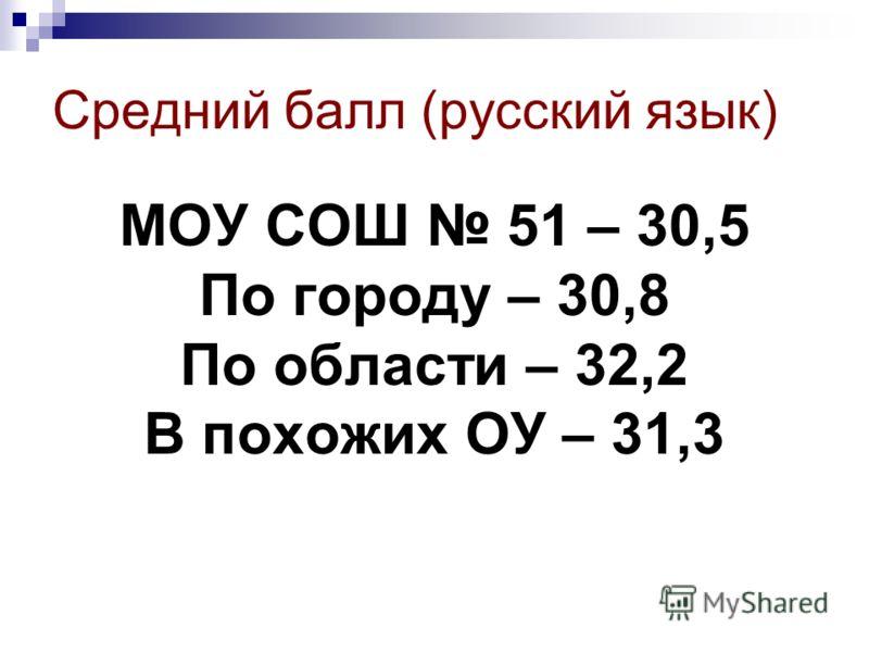 Средний балл (русский язык) МОУ СОШ 51 – 30,5 По городу – 30,8 По области – 32,2 В похожих ОУ – 31,3