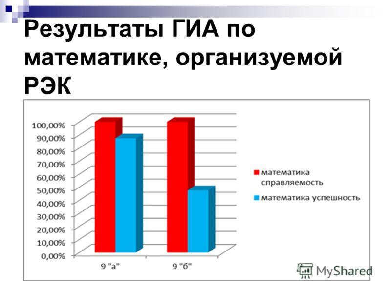 Результаты ГИА по математике, организуемой РЭК