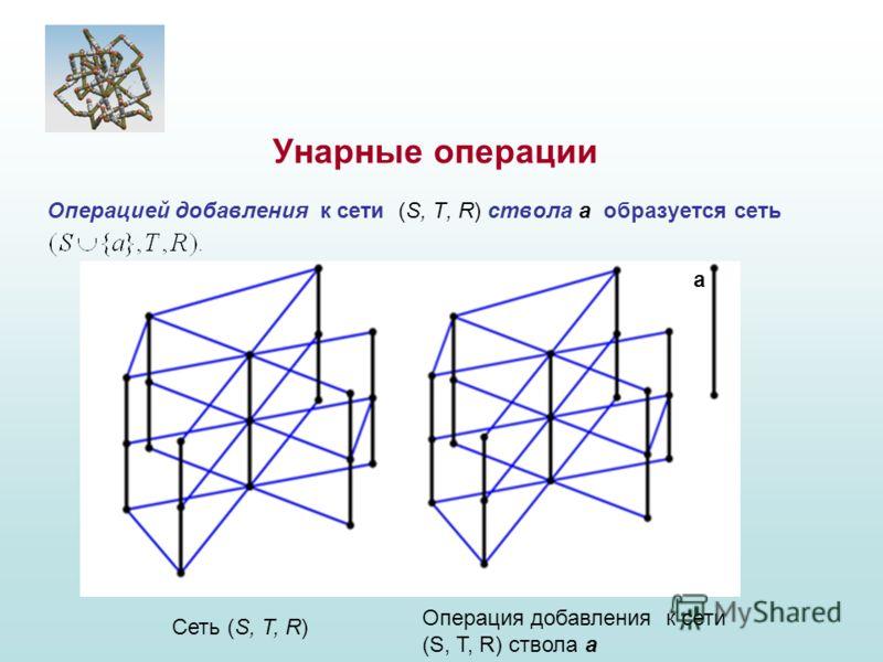 Операцией добавления к сети (S, T, R) ствола a образуется сеть Унарные операции Сеть (S, T, R) Операция добавления к сети (S, T, R) ствола a а
