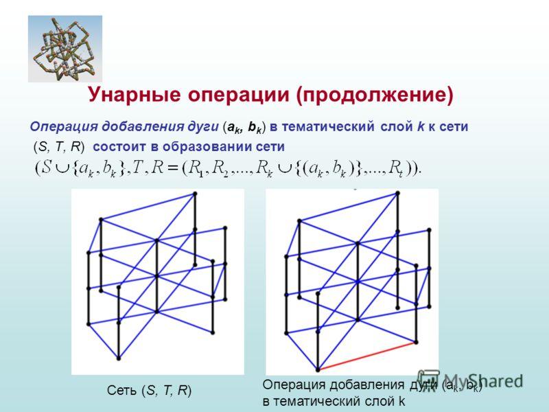 Операция добавления дуги (а k, b k ) в тематический слой k к сети (S, T, R) состоит в образовании сети Унарные операции (продолжение) Сеть (S, T, R) Операция добавления дуги (а k, b k ) в тематический слой k