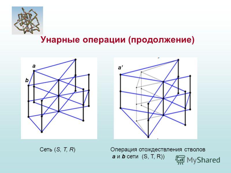 Сеть (S, T, R)Операция отождествления стволов a и b сети (S, T, R)) а b a