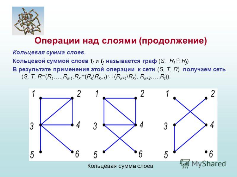 Кольцевая сумма слоев. Кольцевой суммой слоев t i и t j называется граф (S, R i R j ) В результате применения этой операции к сети (S, T, R) получаем сеть (S, T, R=(R 1,…,R k-1,R k =(R k \R k+1 ) (R k+1 \R k ), R k+2,…,R t )). Операции над слоями (пр
