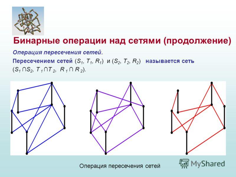 Операция пересечения сетей. Пересечением сетей (S 1, T 1, R 1 ) и (S 2, T 2, R 2 ) называется сеть (S 1 S 2, T 1T 2, R 1 R 2 ). Бинарные операции над сетями (продолжение) Операция пересечения сетей