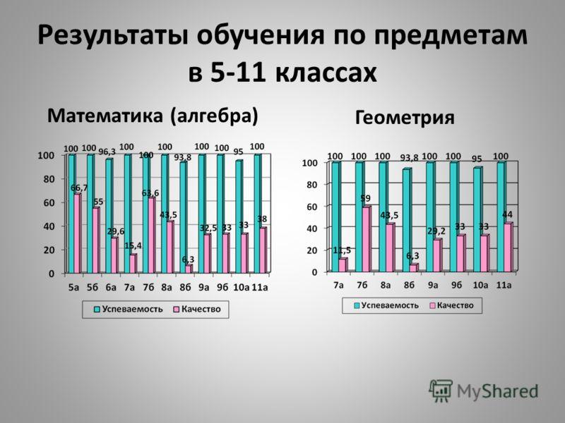 Результаты обучения по предметам в 5-11 классах Математика (алгебра) Геометрия