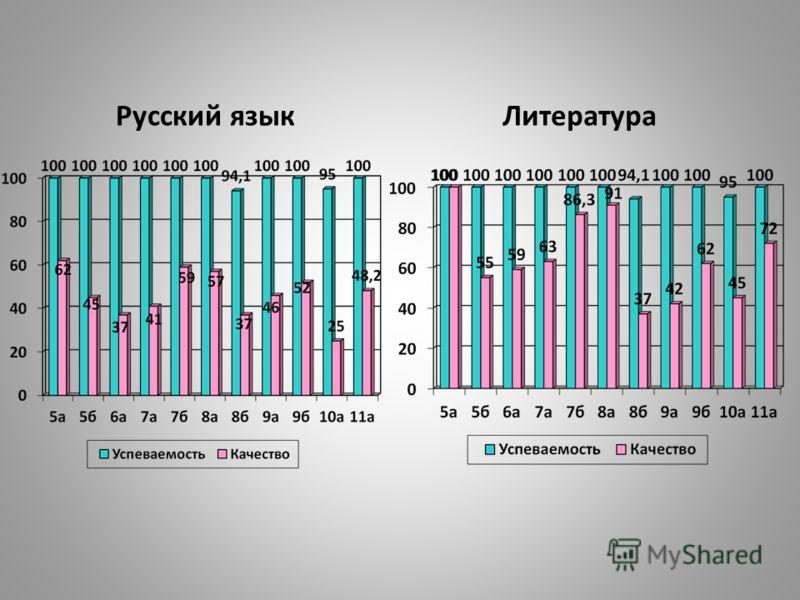 Русский языкЛитература