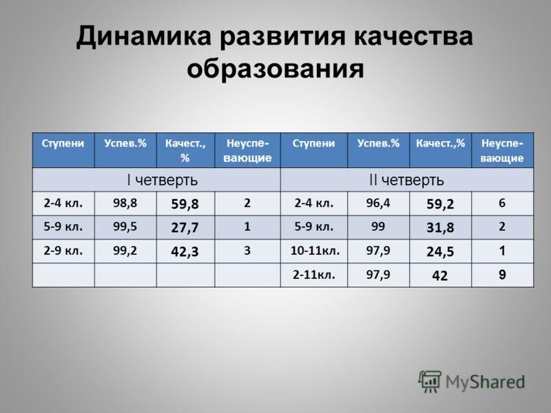 Динамика развития качества образования СтупениУспев.%Качест., % Неусп е- вающие СтупениУспев.%Качест.,%Неуспе - вающие I четвертьII четверть 2-4 кл.98,8 59,8 22-4 кл.96,4 59,2 6 5-9 кл.99,5 27,7 15-9 кл.99 31,8 2 2-9 кл.99,2 42,3 3 10-11кл.97,9 24,5