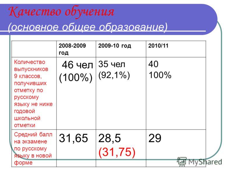 Качество обучения (основное общее образование) 2008-2009 год 2009-10 год2010/11 Количество выпускников 9 классов, получивших отметку по русскому языку не ниже годовой школьной отметки 46 чел (100%) 35 чел (92,1%) 40 100% Средний балл на экзамене по р