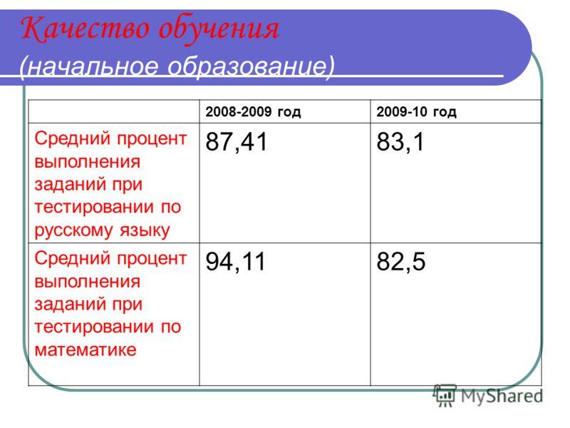Качество обучения (начальное образование) 2008-2009 год2009-10 год Средний процент выполнения заданий при тестировании по русскому языку 87,4183,1 Средний процент выполнения заданий при тестировании по математике 94,1182,5