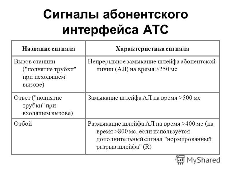 Сигналы абонентского интерфейса АТС Название сигналаХарактеристика сигнала Вызов станции (