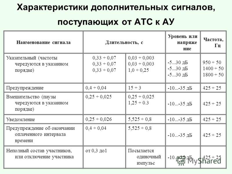 Характеристики дополнительных сигналов, поступающих от АТС к АУ Наименование сигналаДлительность, с Уровень или напряже ние Частота, Гц Указательный (частоты чередуются в указанном порядке) 0,33 + 0,07 0,03 + 0,003 1,0 + 0,25 -5...30 дБ 950 + 50 1400