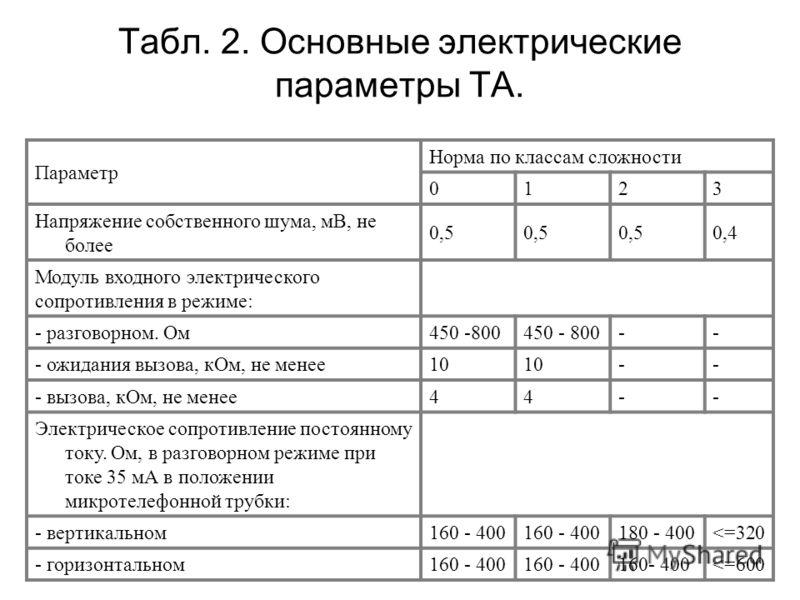 Параметр Норма по классам сложности 0123 Напряжение собственного шума, мВ, не более 0,5 0,4 Модуль входного электрического сопротивления в режиме: - разговорном. Ом450 -800 -- - ожидания вызова, кОм, не менее10 -- - вызова, кОм, не менее44-- Электрич