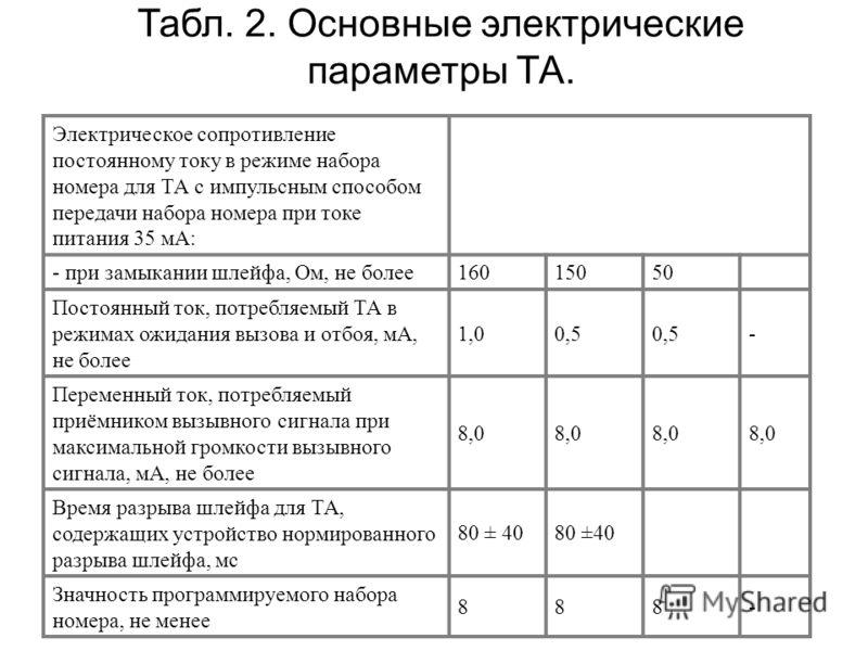Электрическое сопротивление постоянному току в режиме набора номера для ТА с импульсным способом передачи набора номера при токе питания 35 мА: - при замыкании шлейфа, Ом, не более16015050 Постоянный ток, потребляемый ТА в режимах ожидания вызова и о
